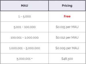 MAU pricing table