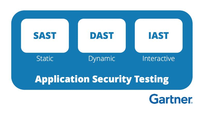 SAST,DAST,IAST testing