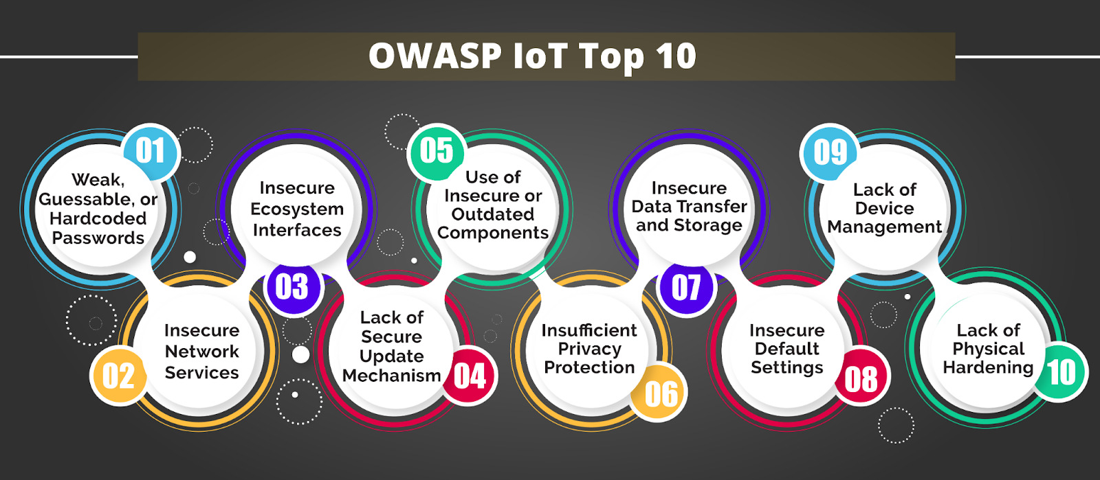 Guide to OWASP IoT Top 10 for proactive security - AppSealing